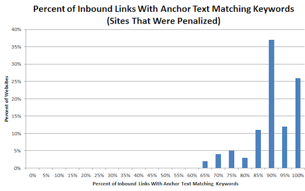 Google Inbound Links And Anchor Text Match