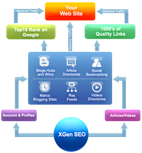 How does XGen SEO work?